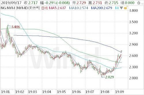 从目前的市场表现看,无论是A股、欧股还是美股,天然气股都随着原油产业链相关的股票一起飙升。