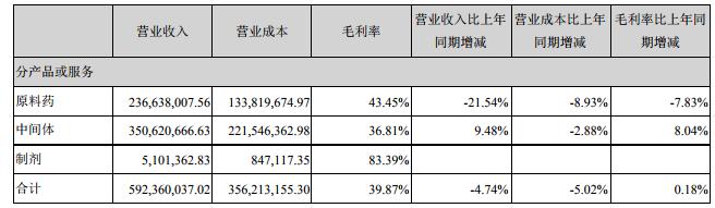 富祥股份三季度业绩预增130%  量价提升将扭转上半年业绩颓势