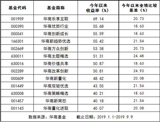 华商基金尽展投研实力 8只产品收益超50%