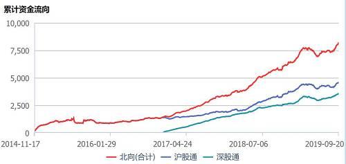 同时,据Wind数据统计,截止到9月19日,北上资金持股市值突破1.1万亿元,达到11672亿元,创历史新高。其中,沪市持股市值首次超7200亿元,深市持股市值也高达4429亿元。
