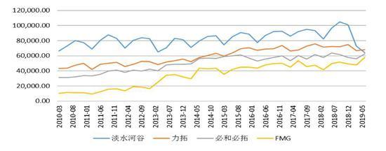 数据来源与整理:wind、西部期货