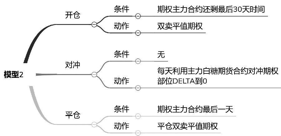图3为模型2的详细逻辑
