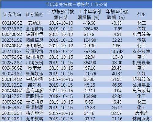 广东配资开户季报行情又要来了?三季报最高预增80倍!