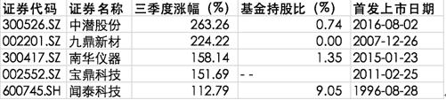 中潜股份三季度涨逾263% 公募错失季度最牛股?