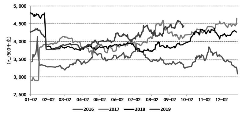 图为鸡蛋期货(1月交割连续)价格季节性走势