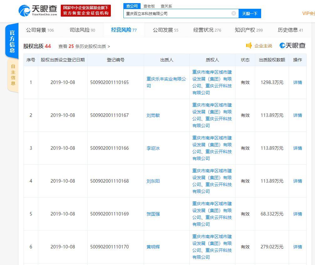 国产手机厂商重庆百立丰股权出质逾7000万元 360公司是其第二大股东