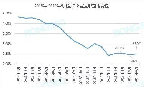 """收益率持续下降,也造成规模缩水。数据显示,2019年二季度末,78只""""宝宝""""对接的货币基金总规模为4.44万亿元,较一季度末下降了5.26%。"""