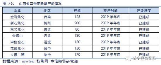 """(2)河北省:""""在产产能""""淘汰,实际产能产量减少"""