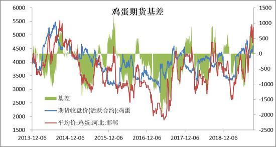 现货市场滞涨回落,蛋价回归季节性走弱