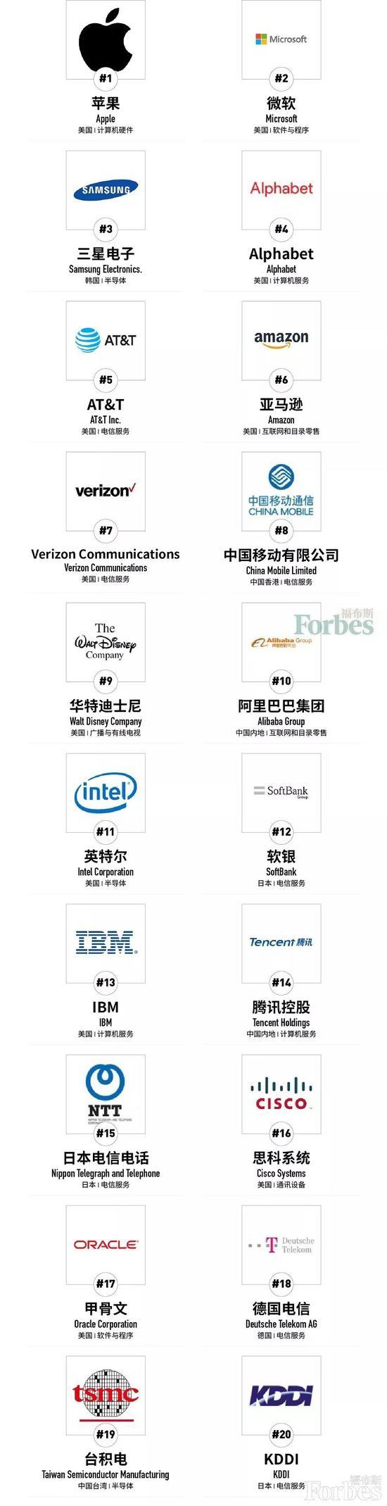 <b>福布斯全球数字经济100强榜:中国移动第八 阿里第10腾讯第14</b>