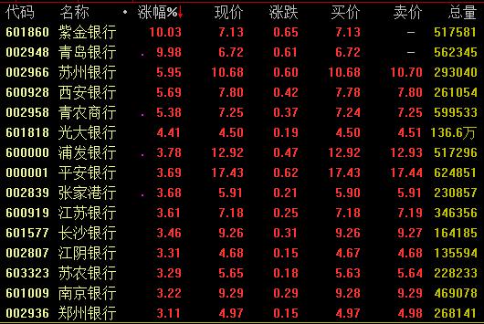 银行板块大幅拉升 机构称四季度银行股投资机会突出