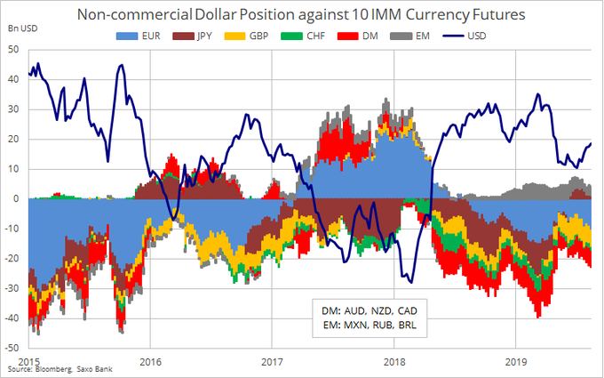CFTC持仓:欧元净空仓再现激增悲观程度创6月中旬以来之最