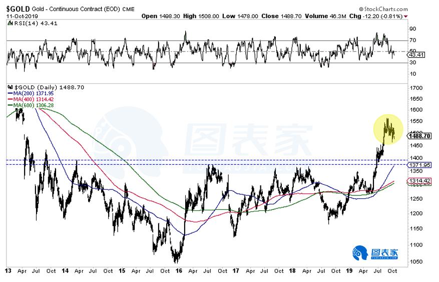 市场信号显示贵金属或将进一步下行,黄金支撑首见1420-1425