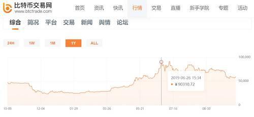闷杀?16月赚1亿的私募股神也被割韭菜:20个账户炒币,8亿全消失了