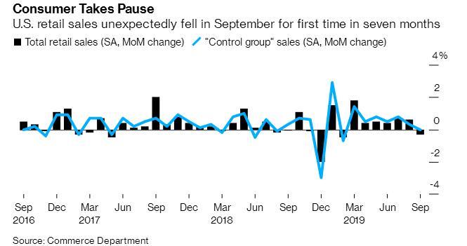 美国9月零售数据大幅不及预期,录得7个月来首次下滑