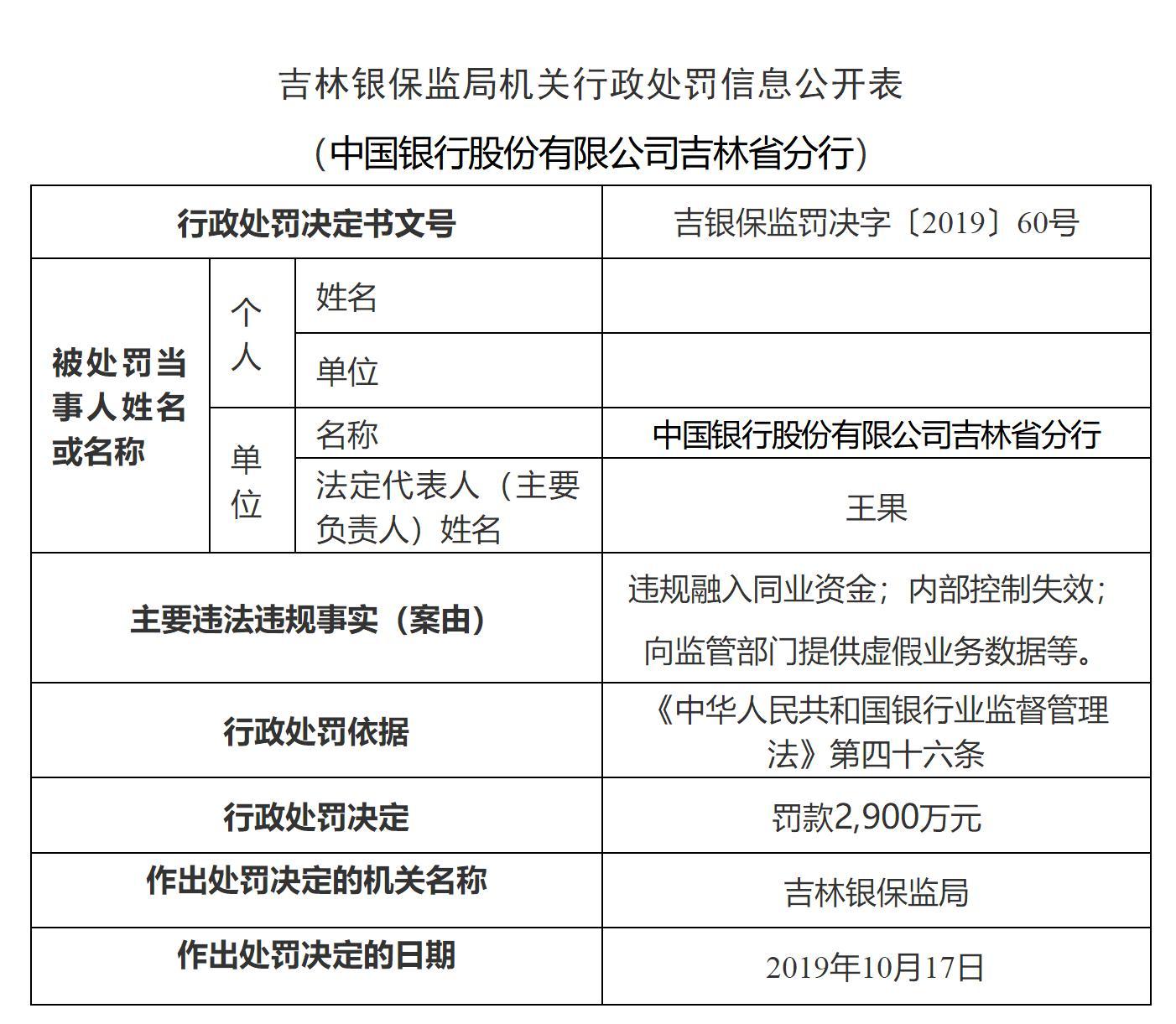 惠州股票配资违规融入同业资金579亿!中国银行吉林两分行被罚5150万