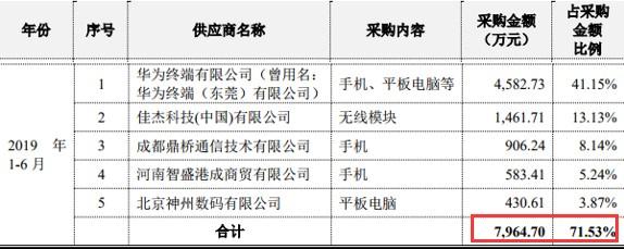 议市厅丨信大捷安3年半无盈利利润为0还亏2.6亿,毛利率下降明显现金流量净额持续为负会否成闯关科创板掣肘?