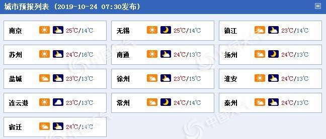 江苏周六冷空气发力 南京降温6℃最低温仅10℃