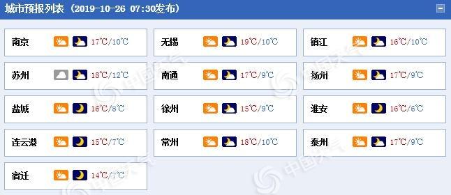 冷空气抵达江苏 最低气温或不足10℃体感寒凉