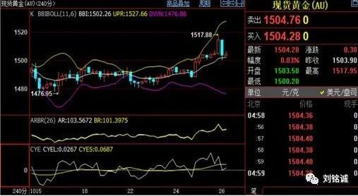 <b>刘铭诚:10.26现货黄金原油强势上涨 10.27下周一行情预测及操作建议解套</b>