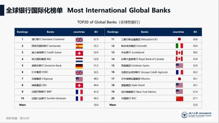 银行国际化哪家强?中国银行在中资行排第一,工行、交行分列二三位