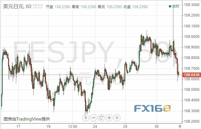 <b>日银按兵不动调整前瞻指引 美元/日元仍受卖盘掌控</b>