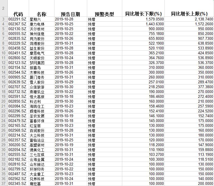三季报收官:35股率锁定全年业绩翻倍 几颗大雷要提防