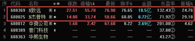 科创板收评   科创板跟随主板普跌 新股致远互联涨56%