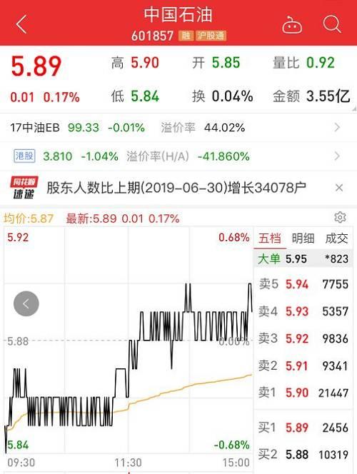 """中国石油A股上市之时,在上证综指的权重超过23%,甚至还传出""""中国石油每涨一毛钱,上证指数大约上涨6个点""""的说法,可见中国石油当年的地位。而首日成交金额高达700亿元,大量股民在首日冲进中石油。"""