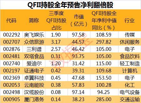 MSCI将扩容,QFII重仓股指数今日创新高,外资动向大揭秘