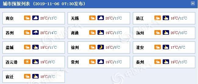 江苏今晨大雾黄色预警中 南部地区明天有弱降水过程