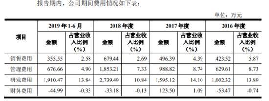 """""""敏芯股份上科创板:2年近10倍净利 市占率却不足1%"""