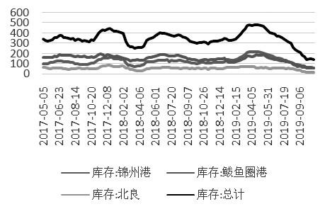 图为辽宁港口库存情况(单位:万吨)