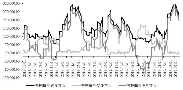 图为零点非商业多头持仓与空头变化(张)