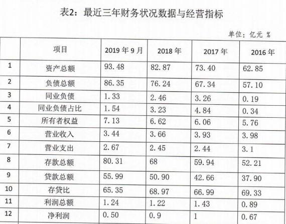 """河南社旗农商银行同业存单策画""""首秀"""" 2019年度拟刊行5亿元"""