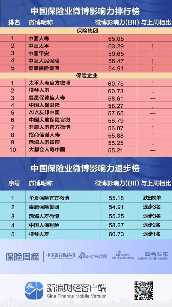 武汉抖音代运营公司:保险微博影响力C位是谁?两家保险集团排名上升