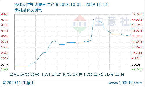 国内液化天然气从11月2日首连降12天,14日最先止跌上涨,再迎新一轮涨价潮。据营业社数据监测:11月01日液化天然气均价为4750元/吨,13日均价为4046.67元/吨,LNG价格多天不息下跌14.81%,而14日LNG价格回弹,均价为4090元/吨,较前一日上涨1.07%,与往年同期相比下跌8.35%。