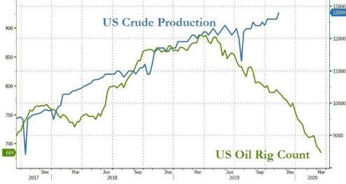 EIA原油库存添幅大于预期且产量再创纪录新高