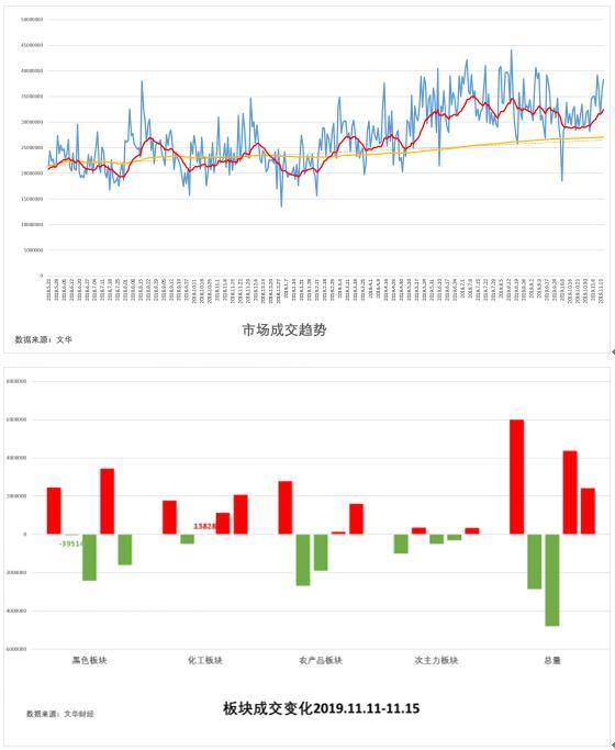 试错交易:11月18日市场观察