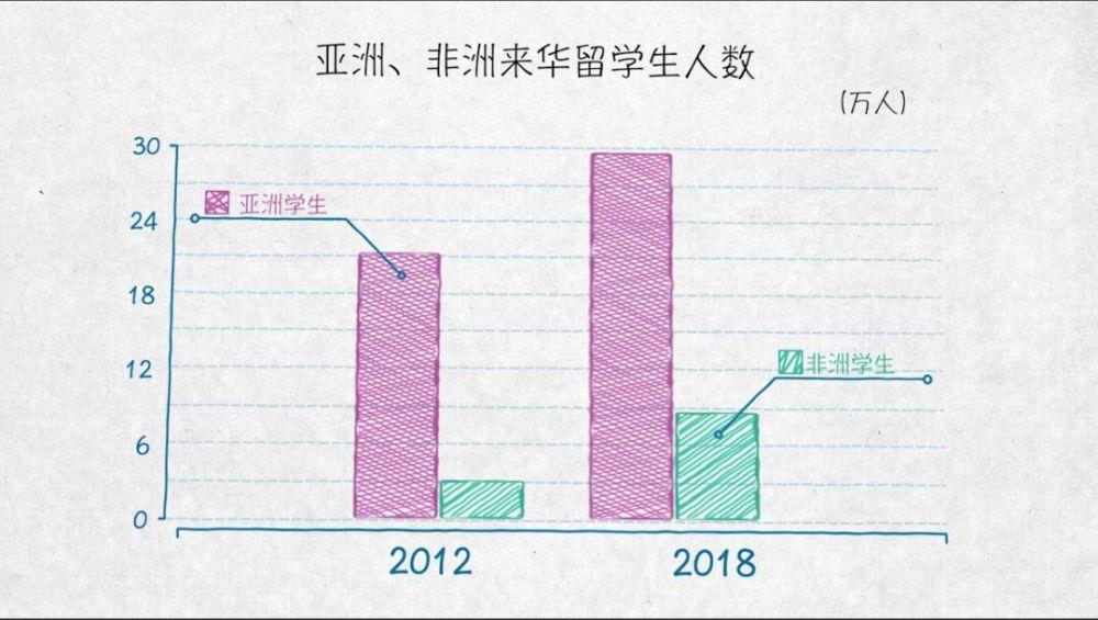 发达国家来华留学生正在增加