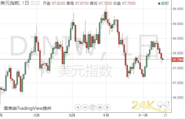 (美元指数日线图 来源:24K99)