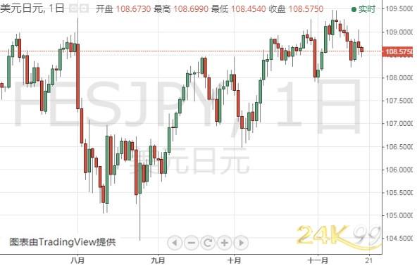 (美元/日元日线图 来源:24K99)