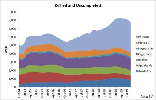 分析师:异日一年原油有50%的上涨空间