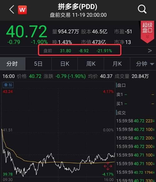 截止到发稿,百度报114.39美元,总市值397亿美元。京东报31.98美元,总市值467亿美元。