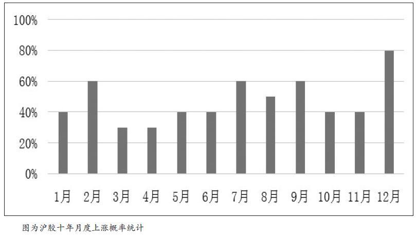 上周五是沪胶1911合约的最后交易日,结算价收于11090元/吨,至此2018年产的天然橡胶将退出注册仓单序列。截至11月19日,沪胶2001合约收在12130元/吨,高出1911合约最后交易日1000元/吨左右。笔者认为,在未来两个月沪胶市场将上演季节性停割预期与2019年新胶注册仓单量的博弈。