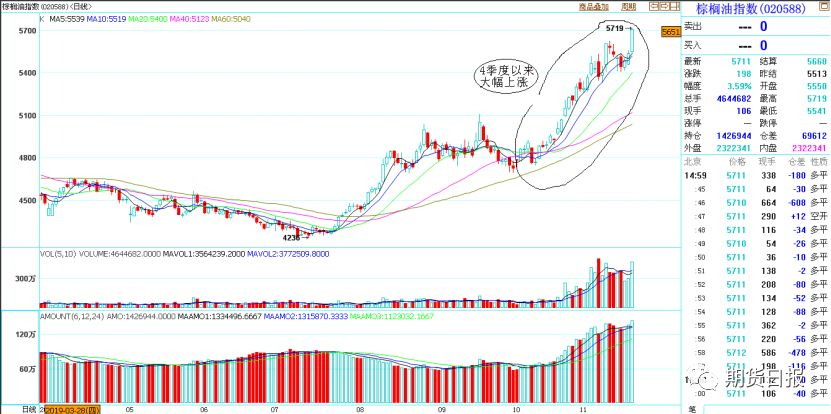 棕榈油期货价格指数日线图
