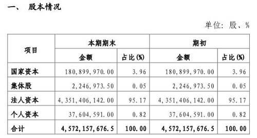 截至2019年6月末,该行无控股股东、无实际控制人,绝大部分股权�e为法人资本所持有,持股比例达95.17%,国有资本※持有柳州银行3.96%的股权。
