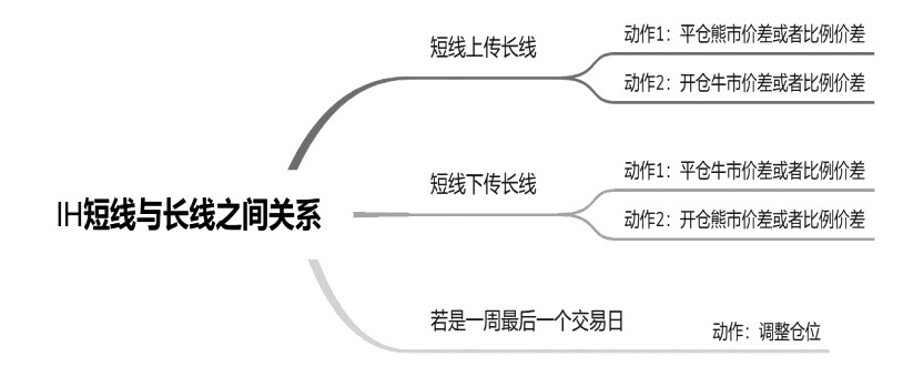 图1为基于双均线的50ETF期权策略逻辑