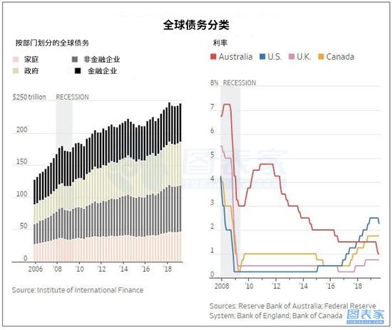 全球债务持续走高 经济�;�或将到来