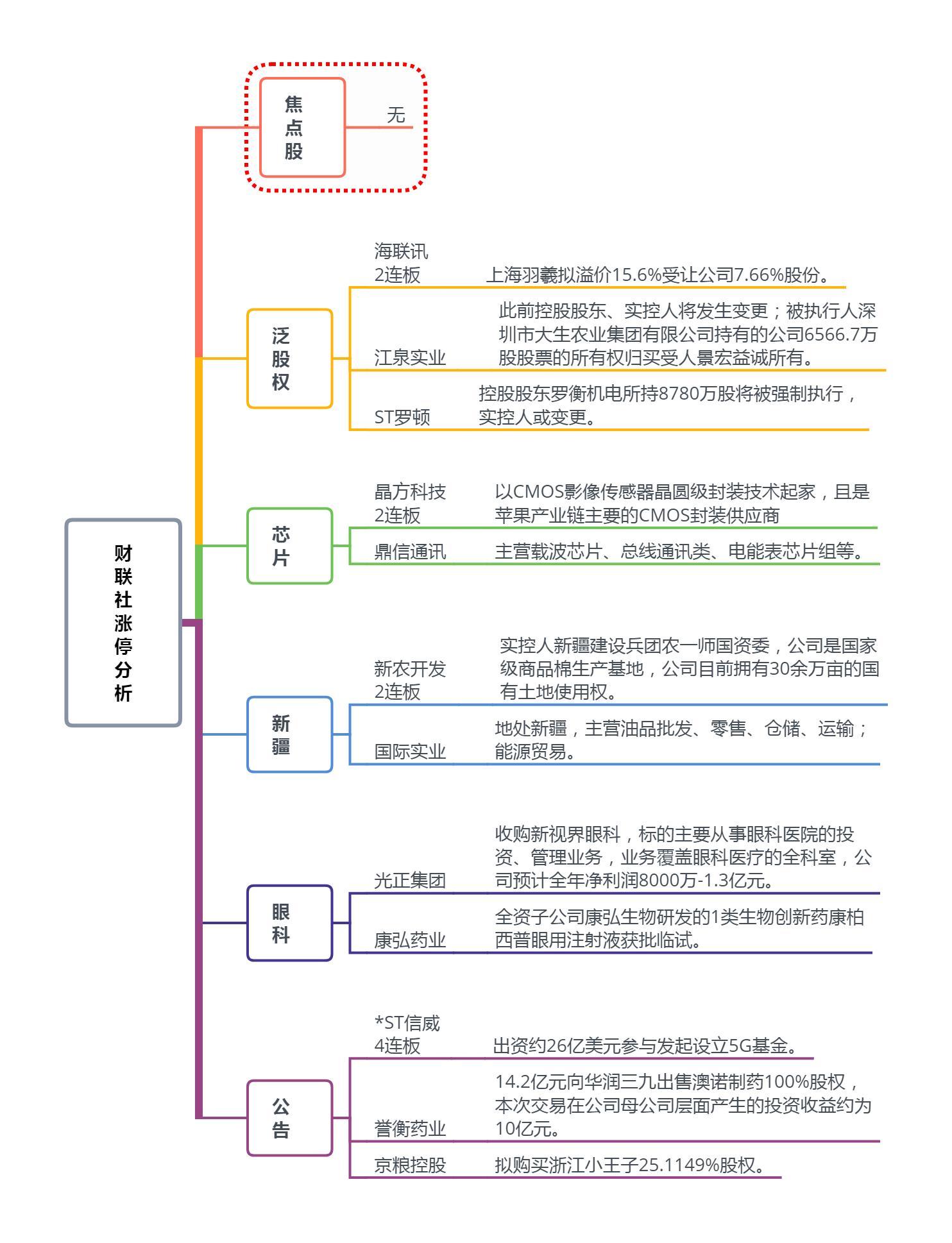 【财联社午报】沪市早盘仅成交675亿 题材轮动缺合力